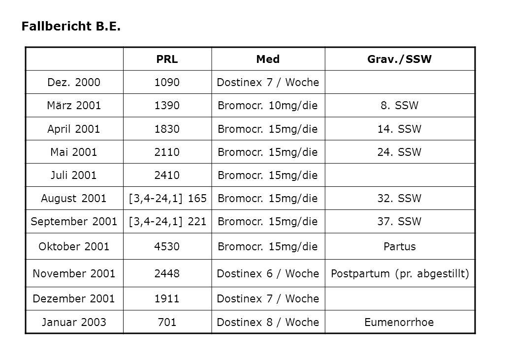Fallbericht B.E. PRL Med Grav./SSW Dez. 2000 1090 Dostinex 7 / Woche