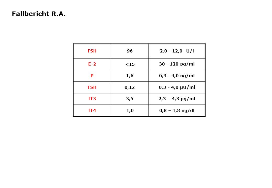 Fallbericht R.A. FSH 96 2,0 - 12,0 U/l E-2 <15 30 - 120 pg/ml P 1,6