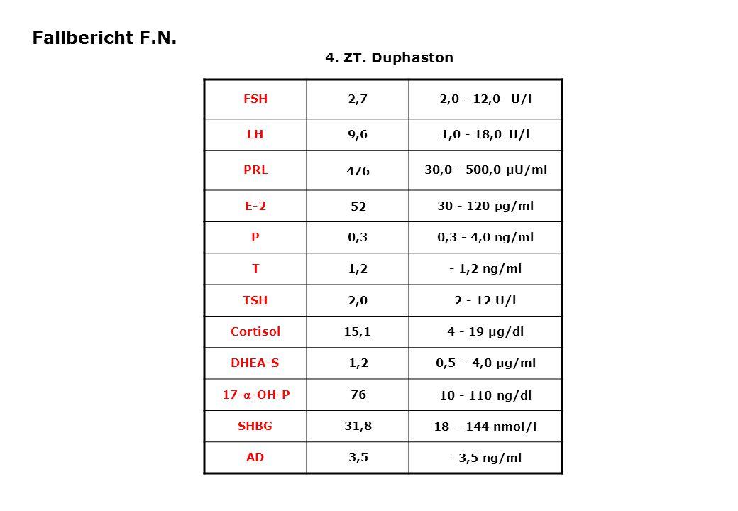 Fallbericht F.N. 4. ZT. Duphaston FSH 2,7 2,0 - 12,0 U/l LH 9,6