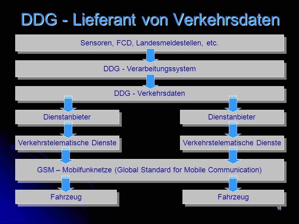 DDG - Lieferant von Verkehrsdaten