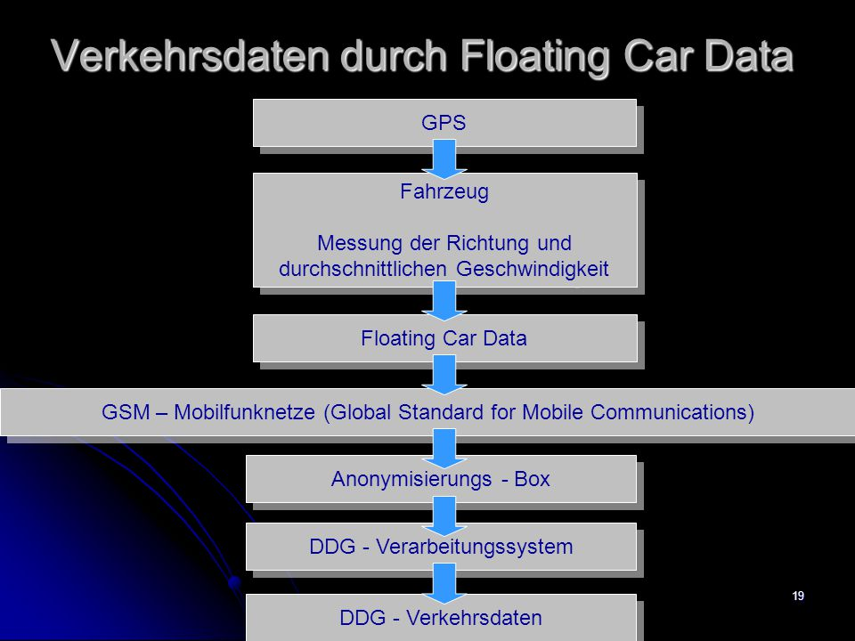 Verkehrsdaten durch Floating Car Data