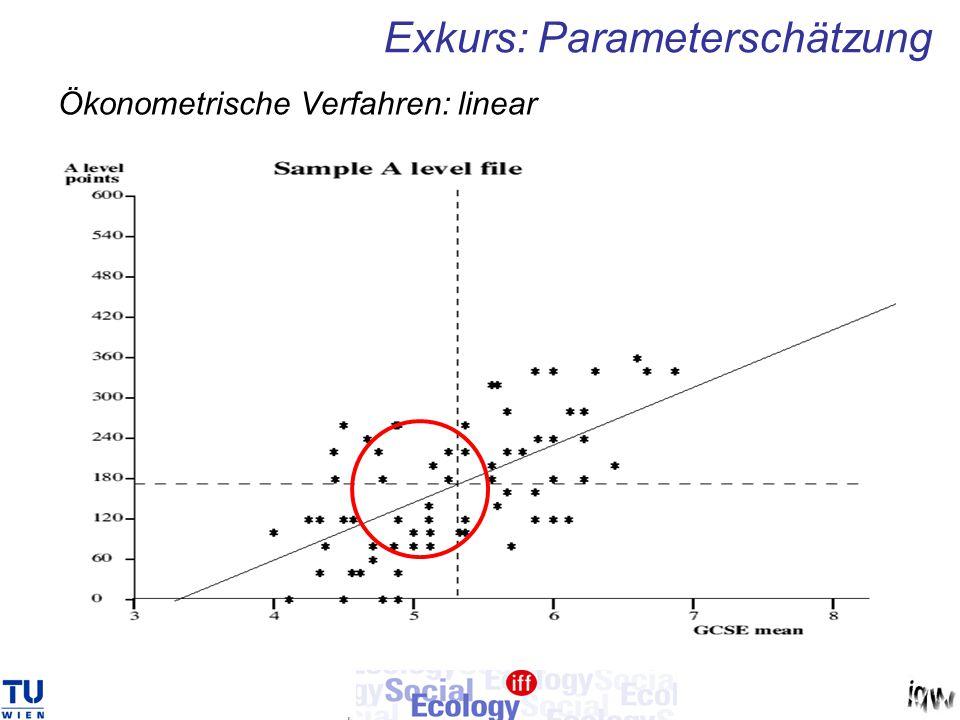Ökonometrische Verfahren: linear