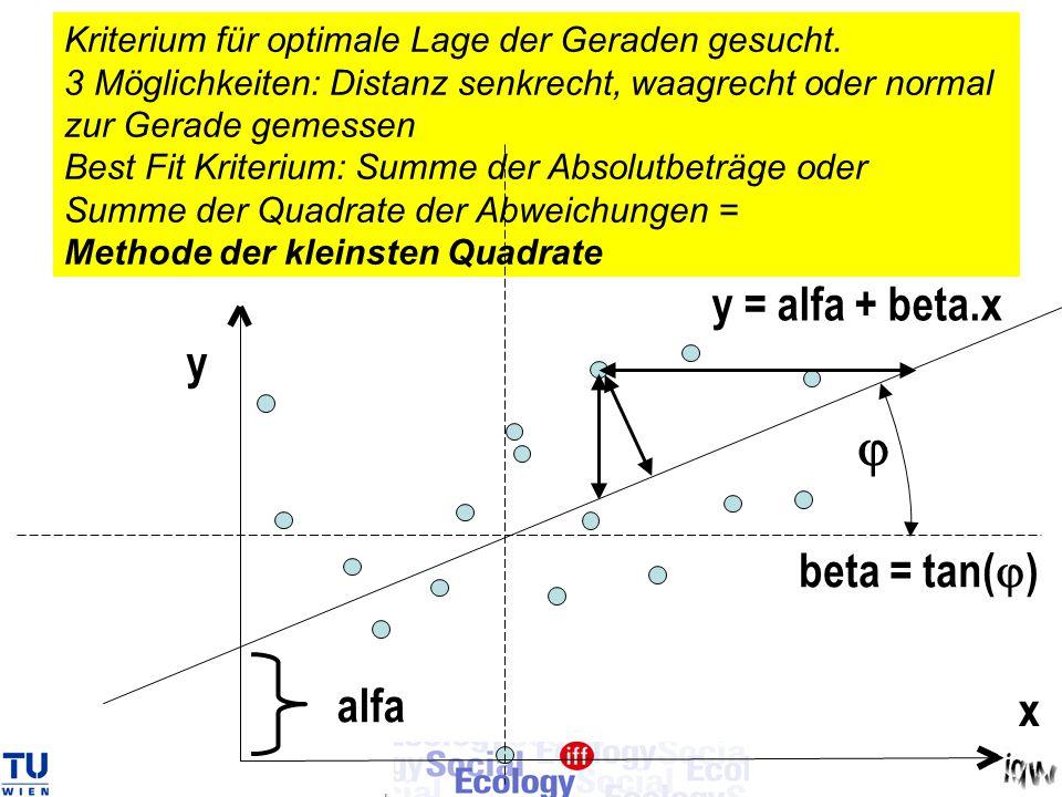 j y = alfa + beta.x y beta = tan(j) alfa x