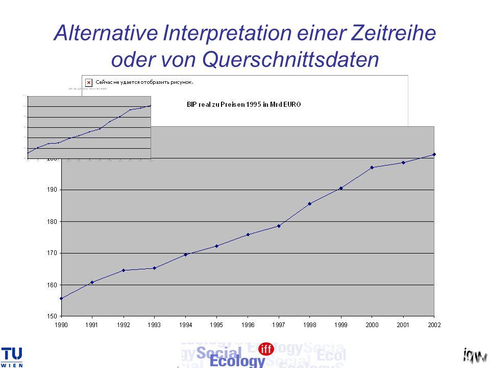 Alternative Interpretation einer Zeitreihe oder von Querschnittsdaten