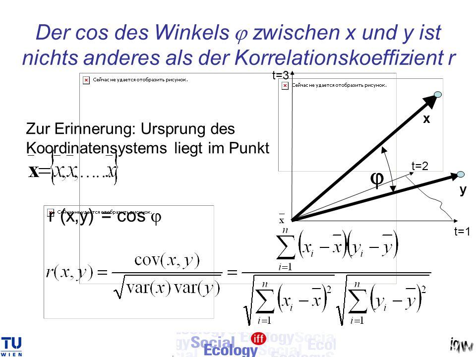 Der cos des Winkels j zwischen x und y ist nichts anderes als der Korrelationskoeffizient r