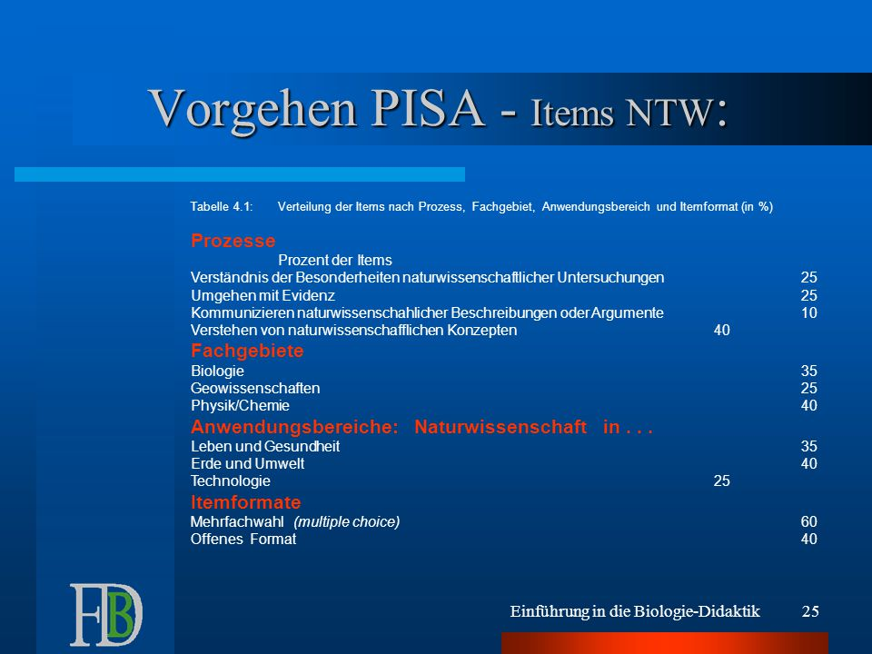 Vorgehen PISA - Items NTW:
