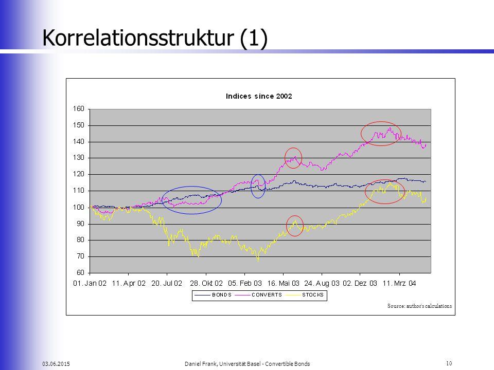 Korrelationsstruktur (1)