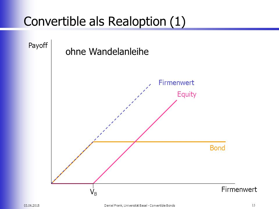 Convertible als Realoption (1)