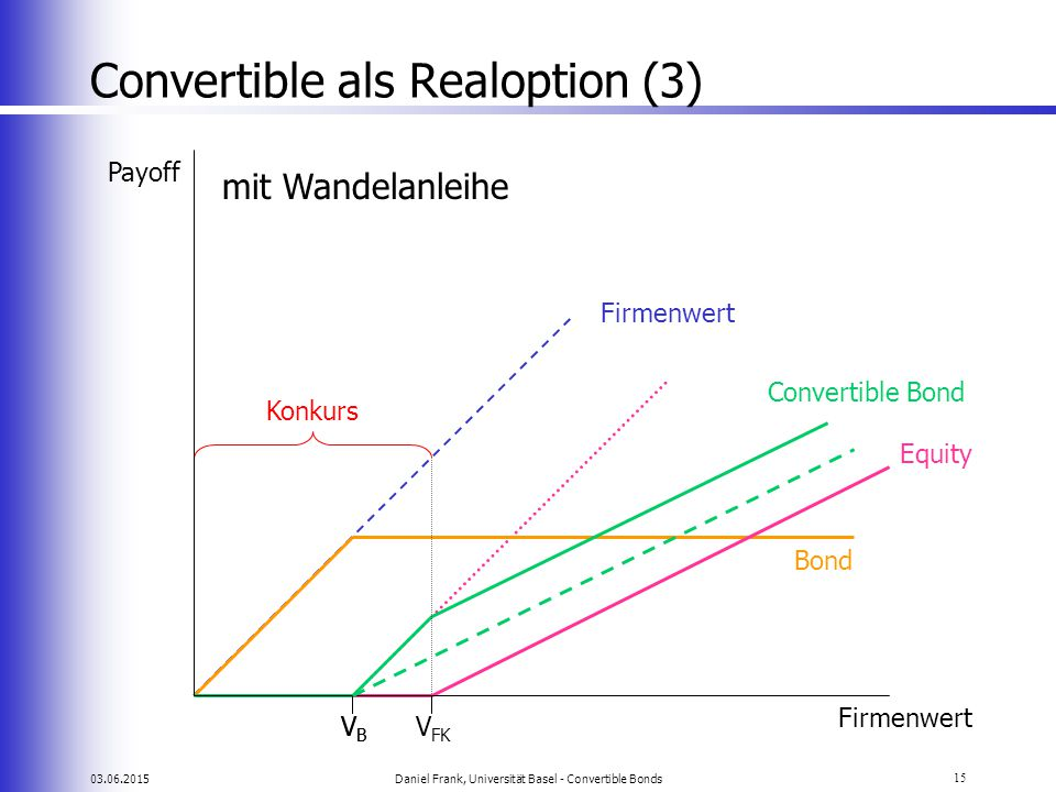 Convertible als Realoption (3)