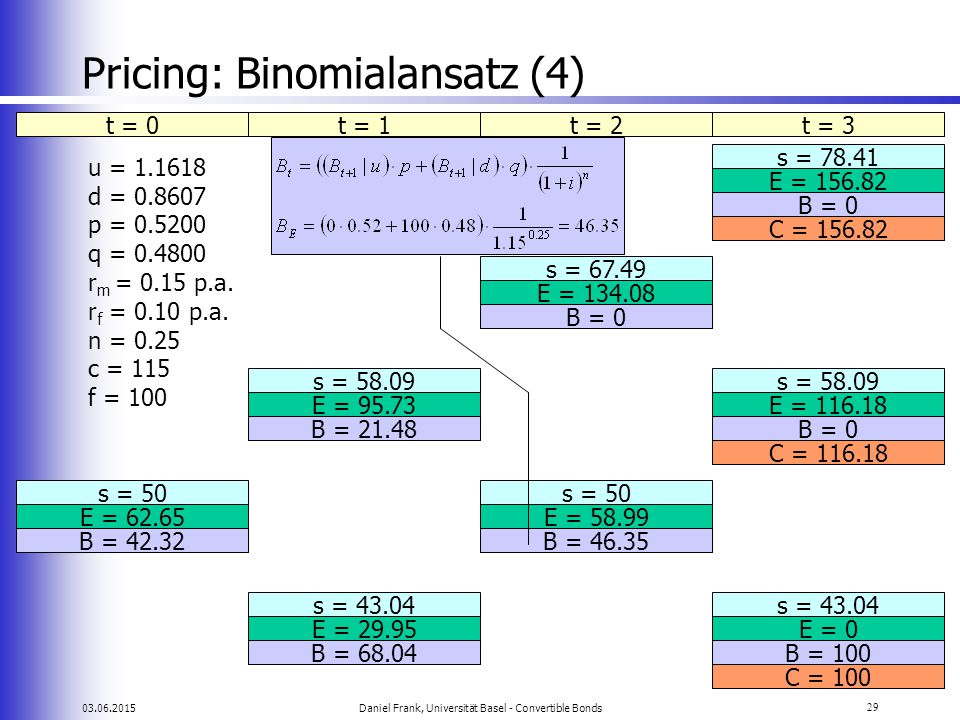Pricing: Binomialansatz (4)