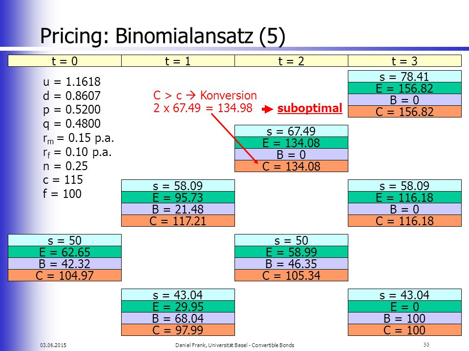 Pricing: Binomialansatz (5)