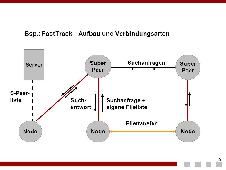 Bsp.: FastTrack – Aufbau und Verbindungsarten