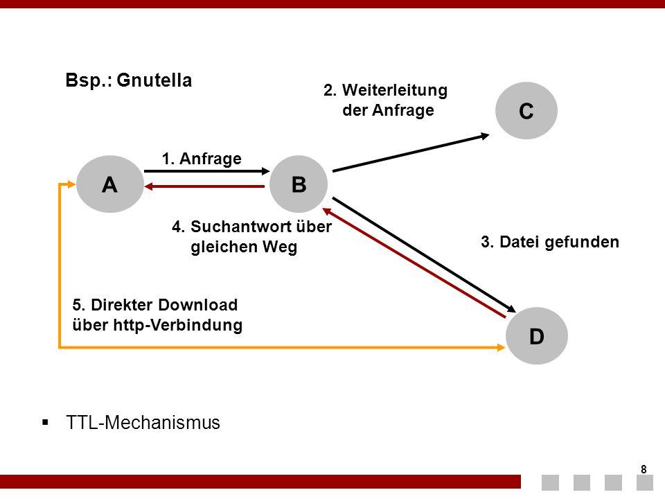 C A B D Bsp.: Gnutella TTL-Mechanismus 2. Weiterleitung der Anfrage