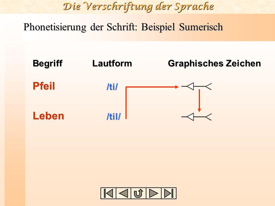 Phonetisierung der Schrift: Beispiel Sumerisch