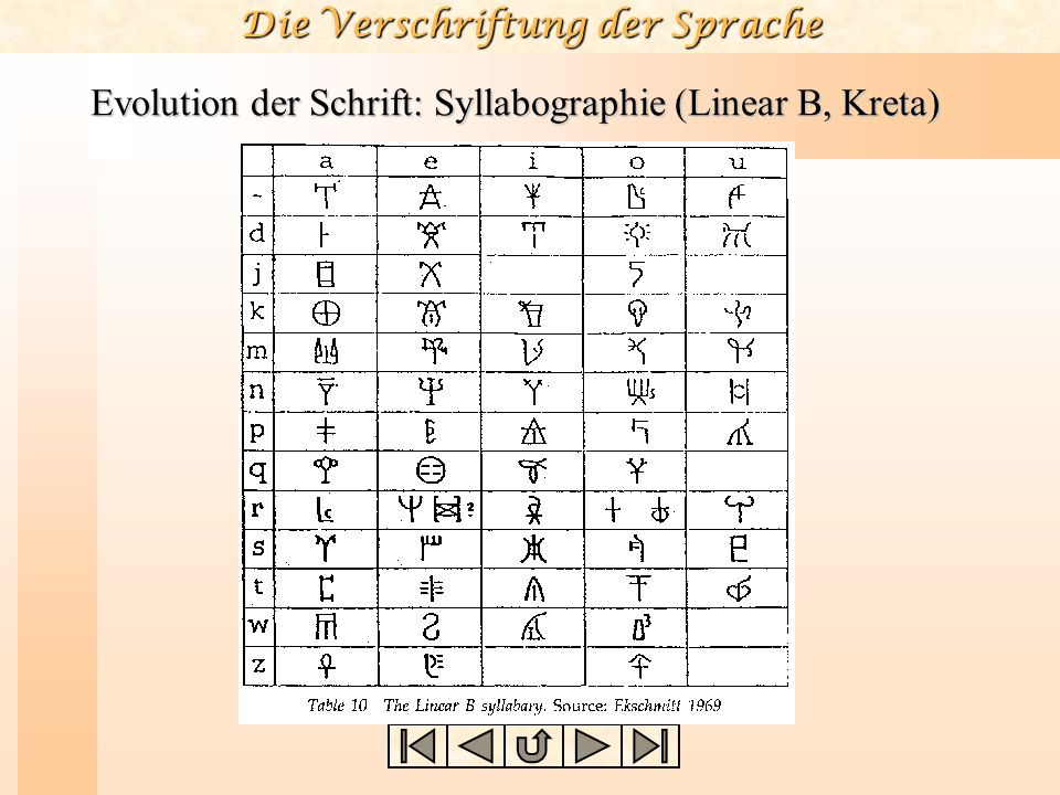 Evolution der Schrift: Syllabographie (Linear B, Kreta)