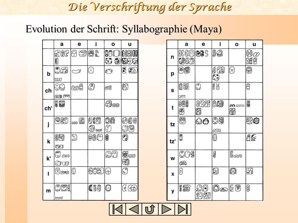 Evolution der Schrift: Syllabographie (Maya)