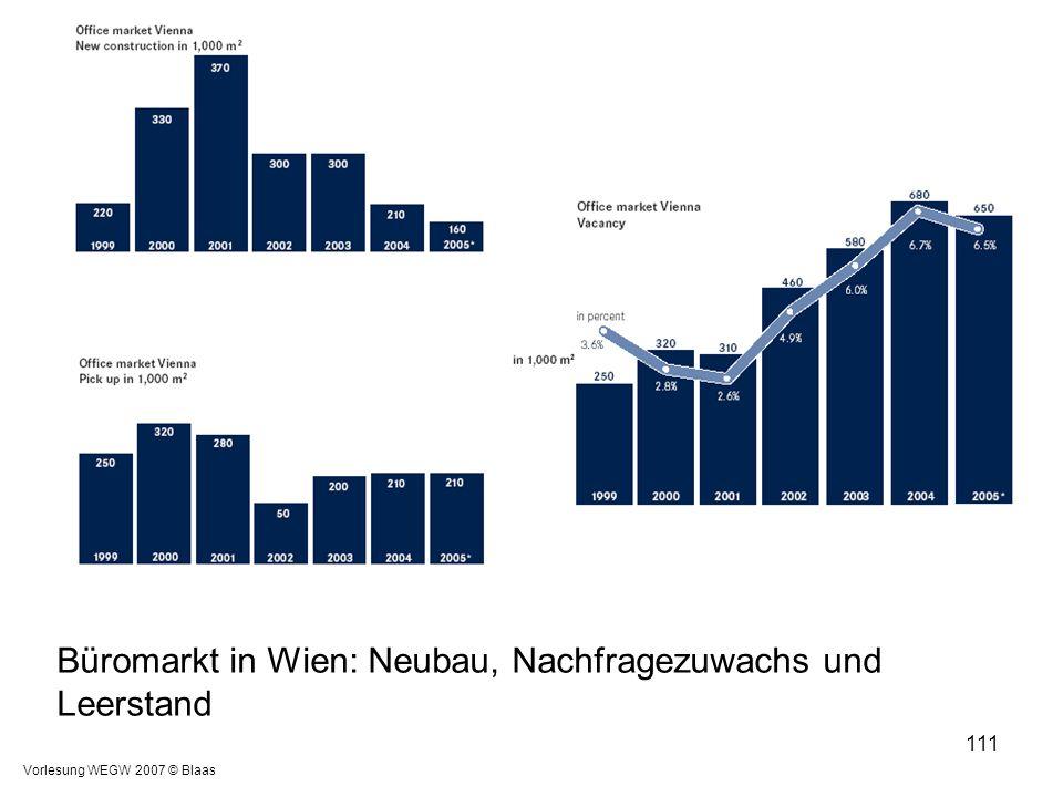 Büromarkt in Wien: Neubau, Nachfragezuwachs und Leerstand