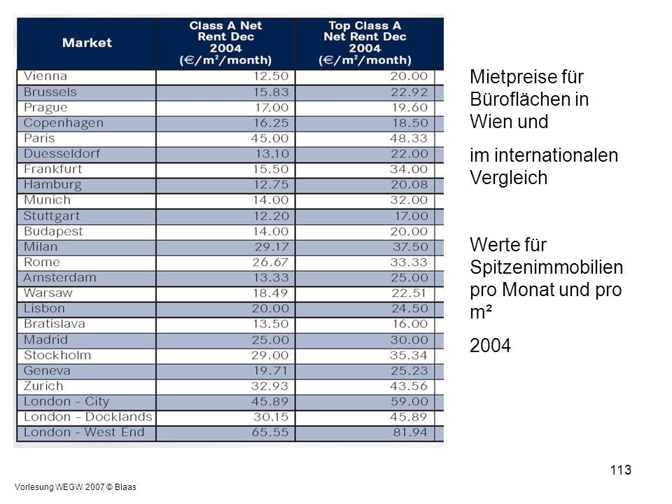 Mietpreise für Büroflächen in Wien und