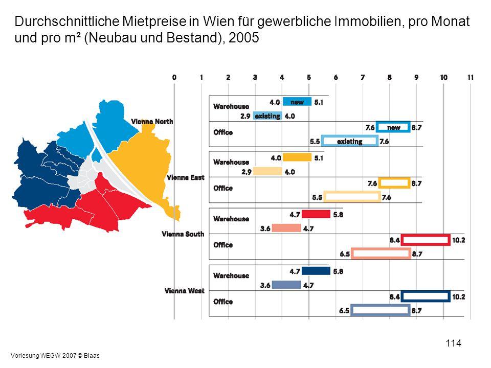 Durchschnittliche Mietpreise in Wien für gewerbliche Immobilien, pro Monat und pro m² (Neubau und Bestand), 2005