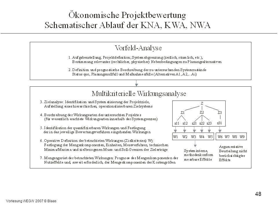 Vorlesung WEGW 2007 © Blaas