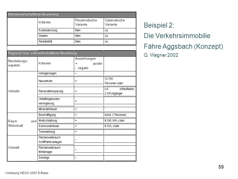 Die Verkehrsimmobilie Fähre Aggsbach (Konzept)