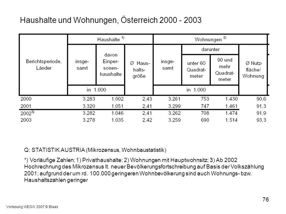 Haushalte und Wohnungen, Österreich 2000 - 2003