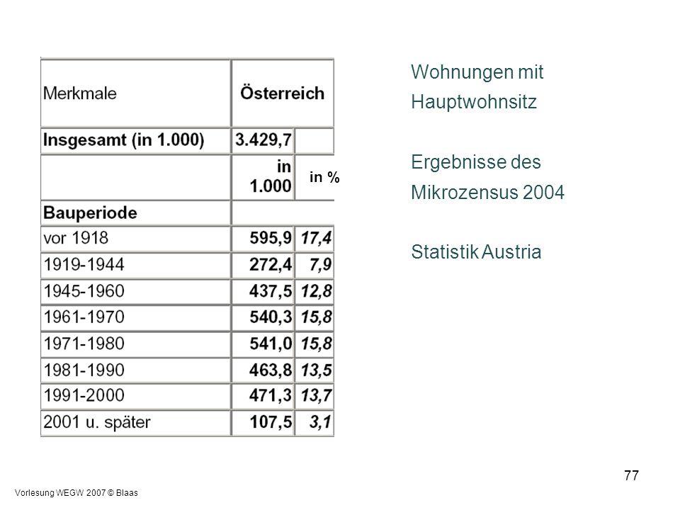 Wohnungen mit Hauptwohnsitz Ergebnisse des Mikrozensus 2004