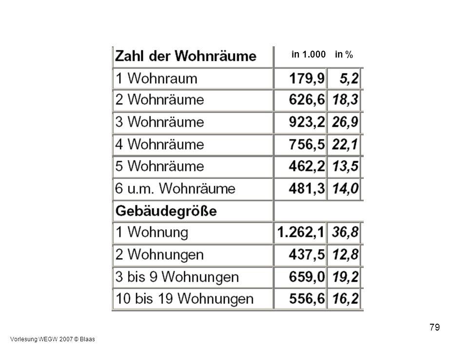 in 1.000 in % Vorlesung WEGW 2007 © Blaas