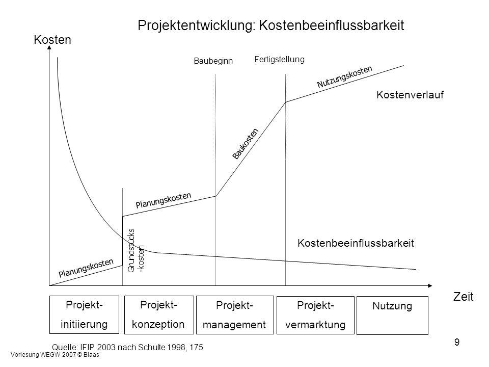 Projektentwicklung: Kostenbeeinflussbarkeit