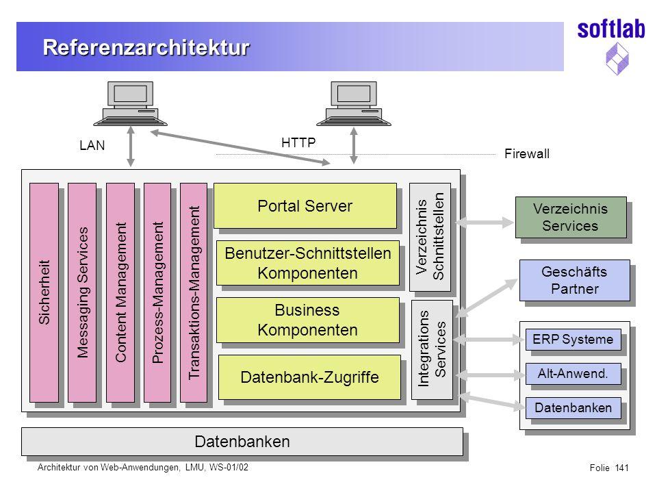 Architektur im Software Lebenszyklus