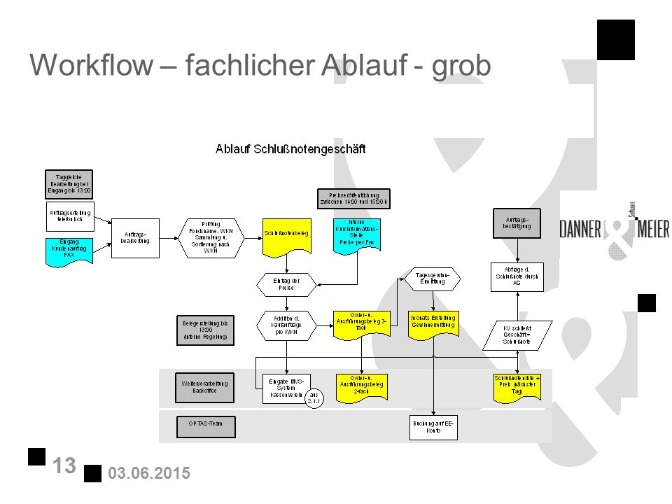 Workflow – fachlicher Ablauf - grob