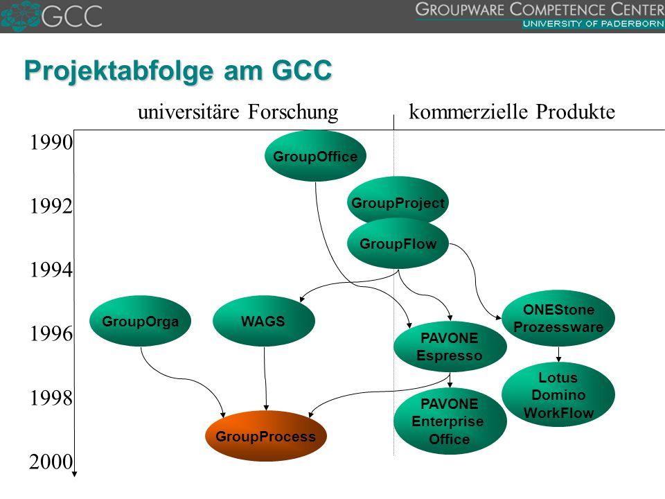 Projektabfolge am GCC universitäre Forschung kommerzielle Produkte