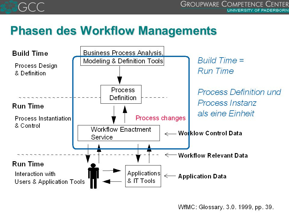 Phasen des Workflow Managements
