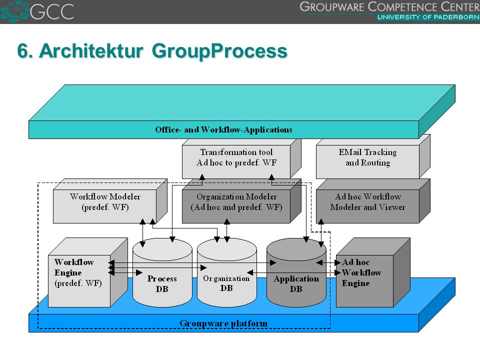 6. Architektur GroupProcess