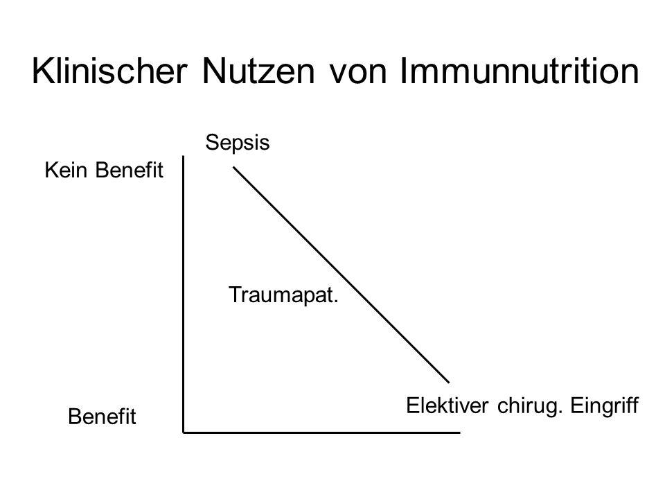 Klinischer Nutzen von Immunnutrition