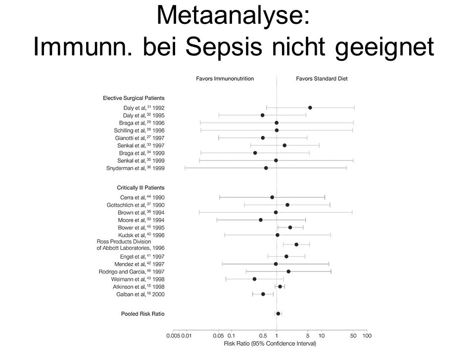 Metaanalyse: Immunn. bei Sepsis nicht geeignet