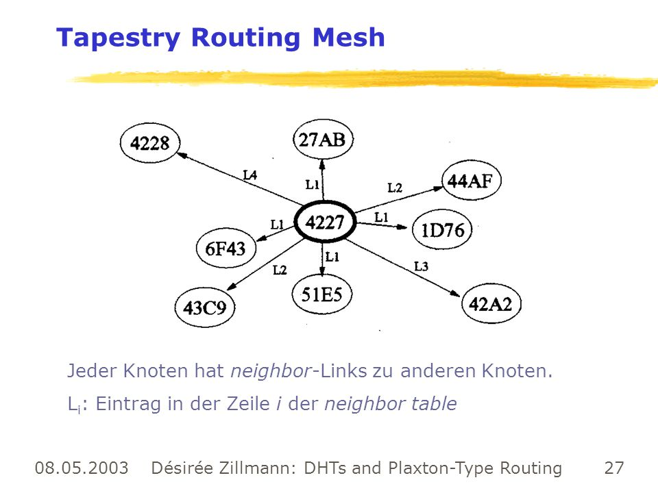 Désirée Zillmann: DHTs and Plaxton-Type Routing
