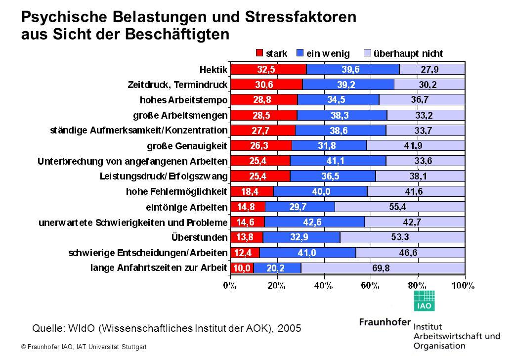 Psychische Belastungen und Stressfaktoren aus Sicht der Beschäftigten