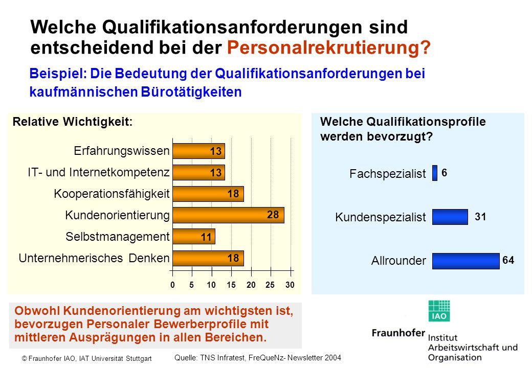 Welche Qualifikationsanforderungen sind entscheidend bei der Personalrekrutierung