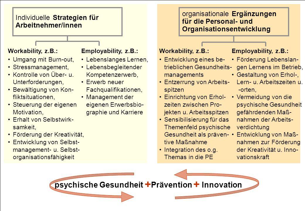 + psychische Gesundheit Prävention Innovation