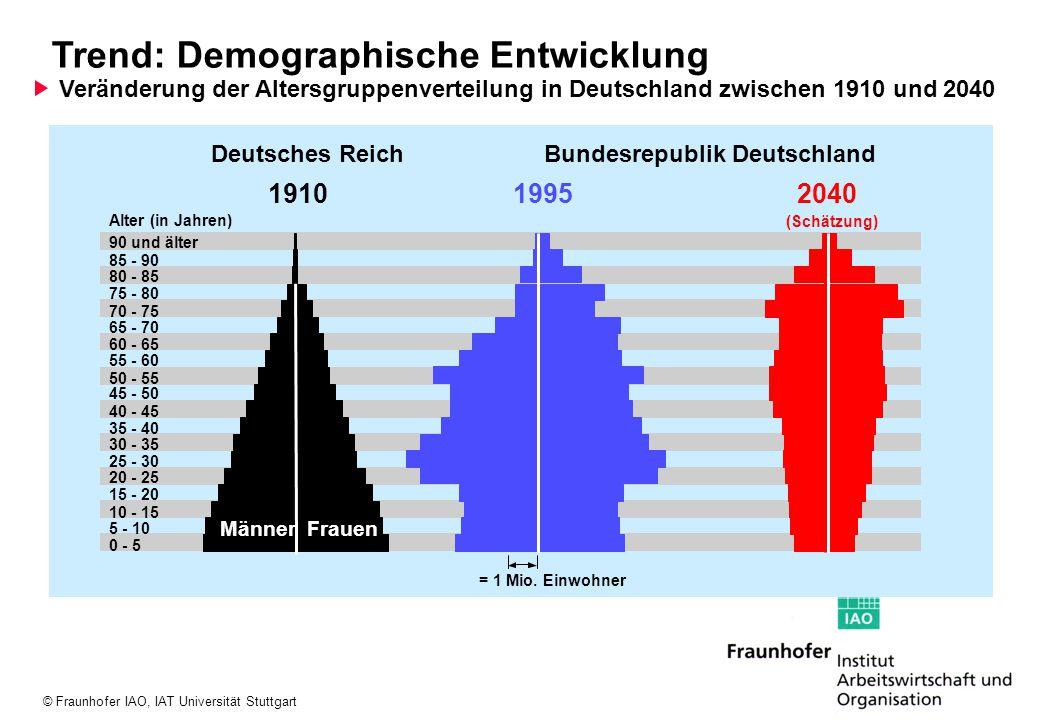 Trend: Demographische Entwicklung