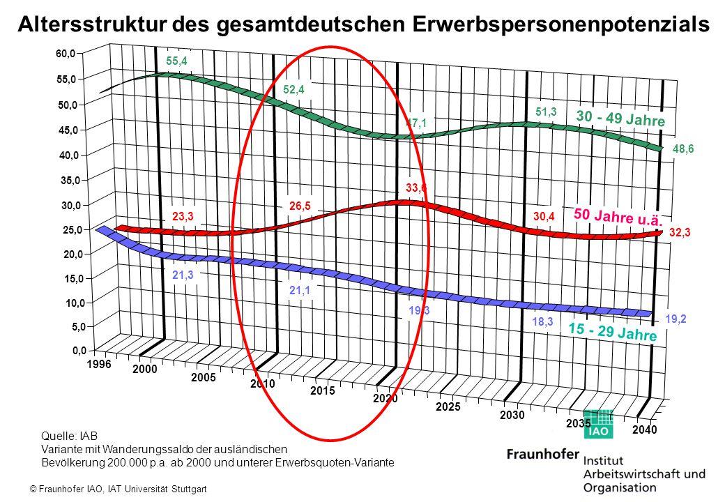 Altersstruktur des gesamtdeutschen Erwerbspersonenpotenzials