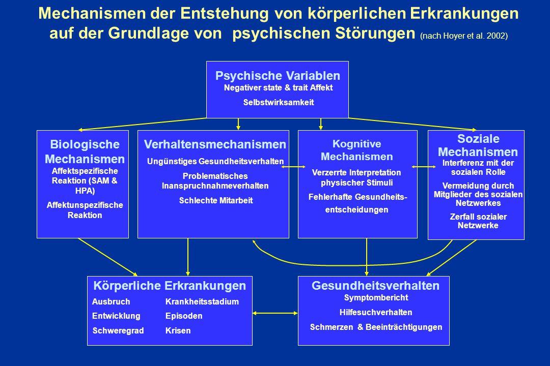 Mechanismen der Entstehung von körperlichen Erkrankungen auf der Grundlage von psychischen Störungen (nach Hoyer et al. 2002)
