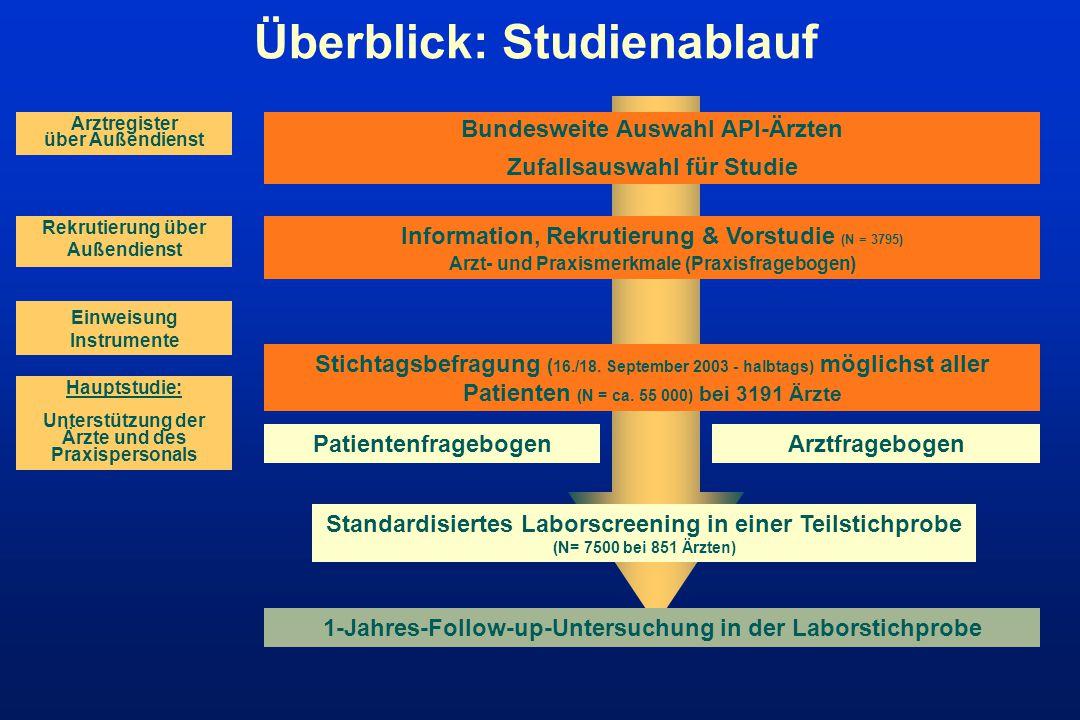 Überblick: Studienablauf