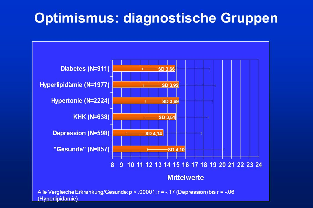 Optimismus: diagnostische Gruppen