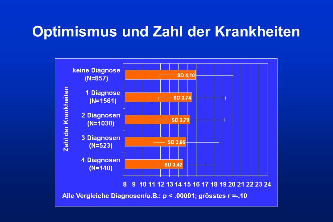 Optimismus und Zahl der Krankheiten