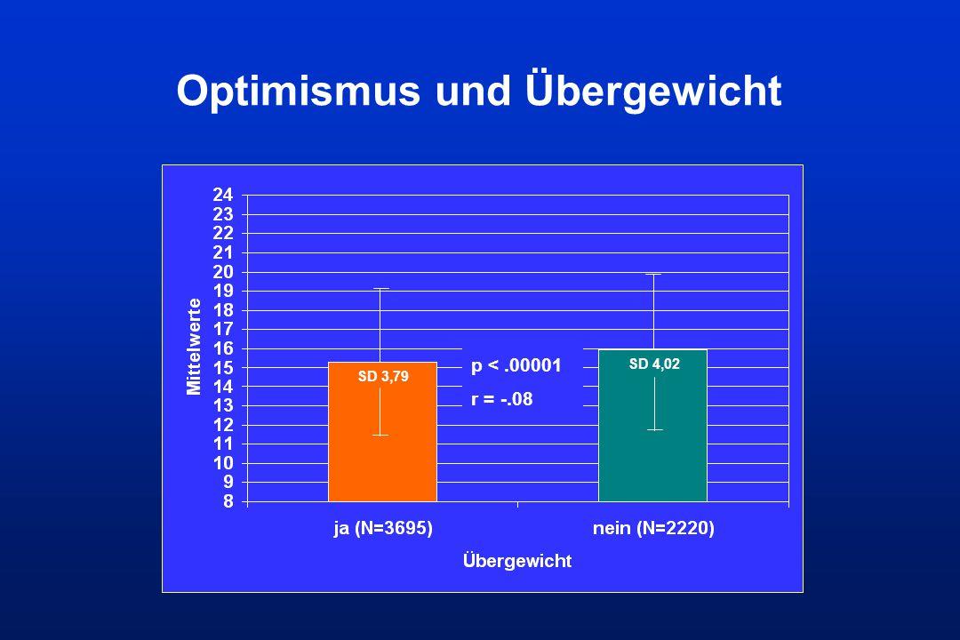 Optimismus und Übergewicht