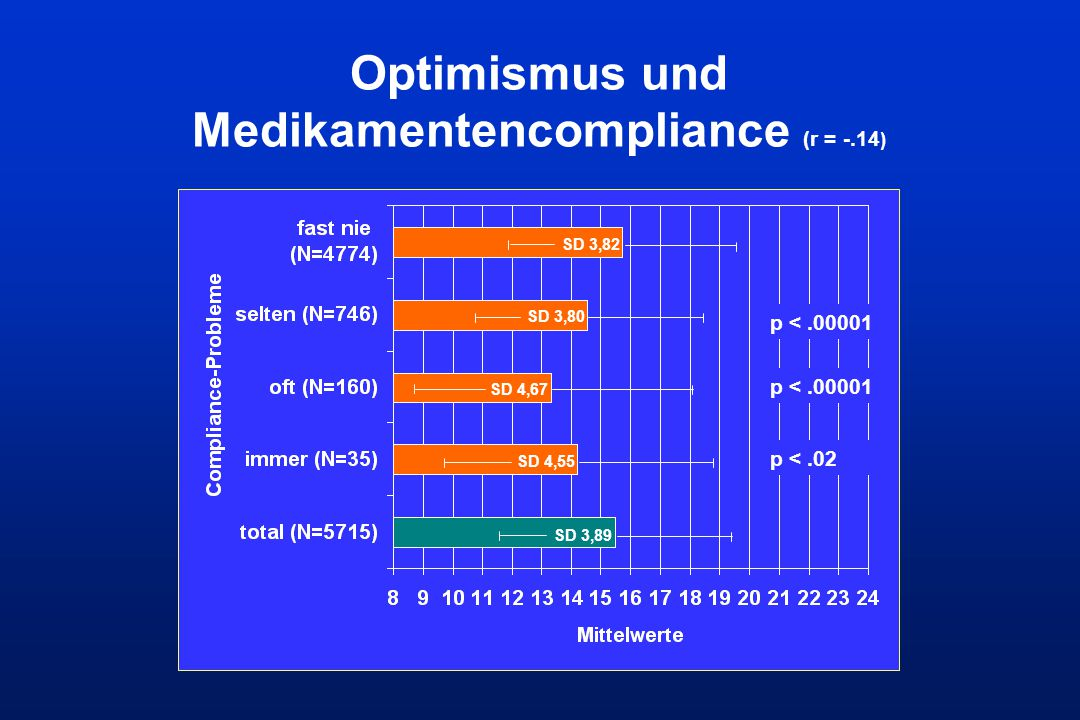 Optimismus und Medikamentencompliance (r = -.14)