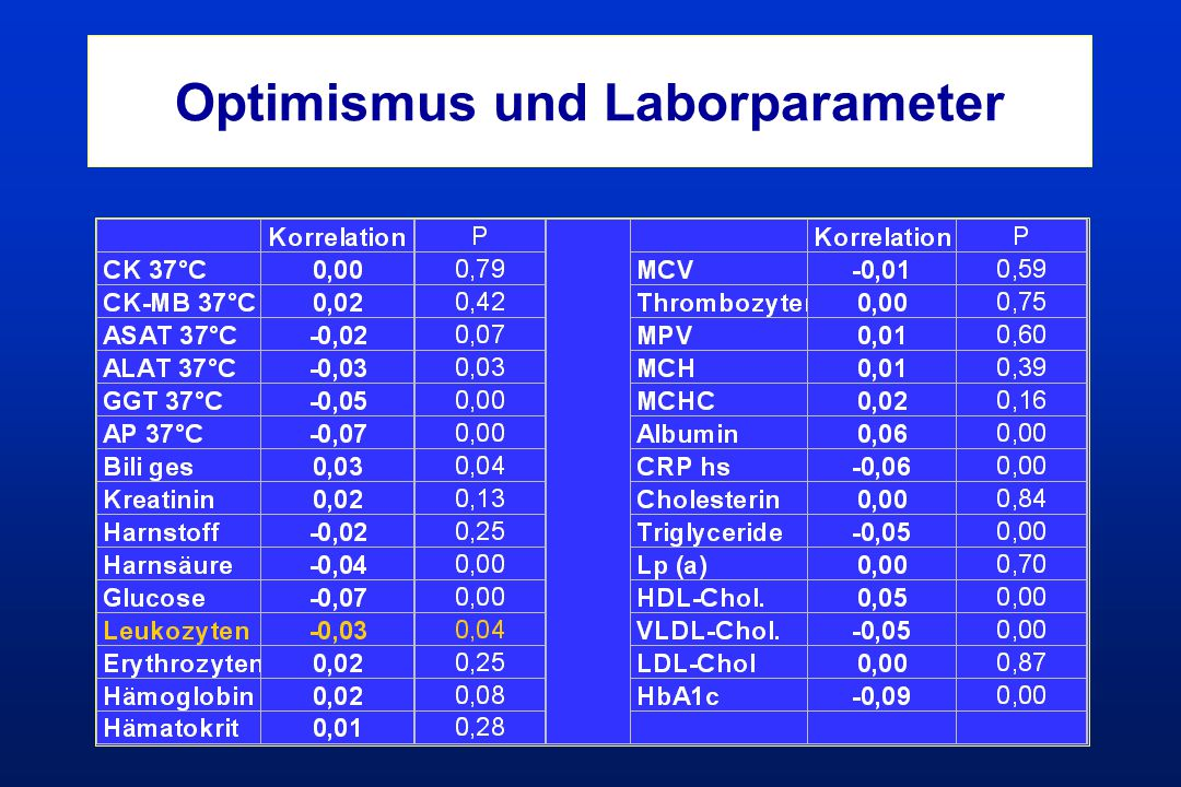 Optimismus und Laborparameter