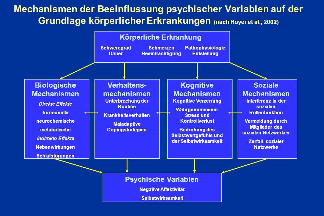 Mechanismen der Beeinflussung psychischer Variablen auf der Grundlage körperlicher Erkrankungen (nach Hoyer et al., 2002)